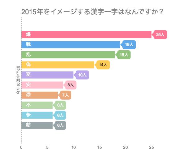 2015年をイメージする漢字一字はなんですか?